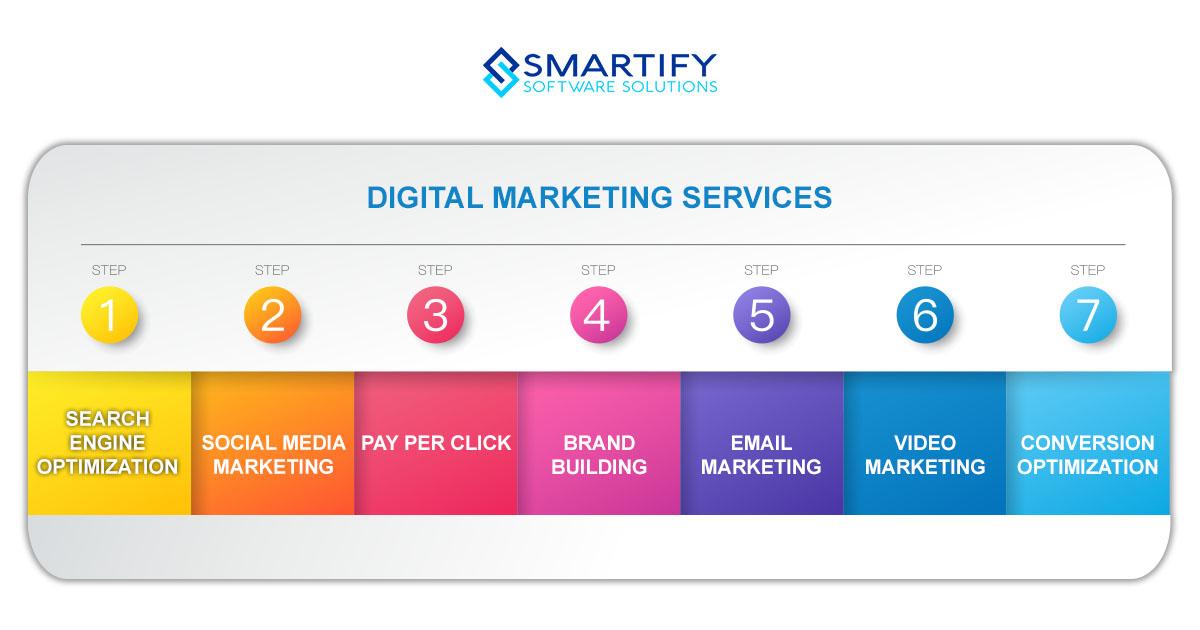 Digital Marketing Services We Offer | SmartifySol