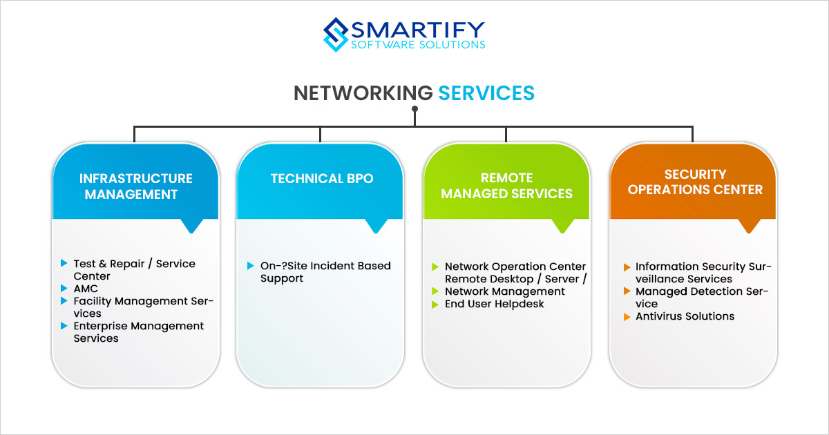 Types Of Networking Service We Offer | Smartify
