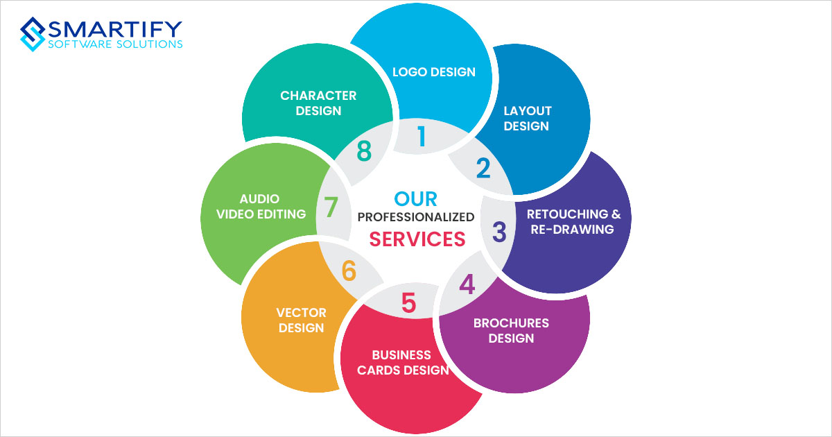 Professionalized Branding Services We Offer | Smartifysol